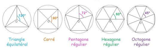 polygone_inscrit